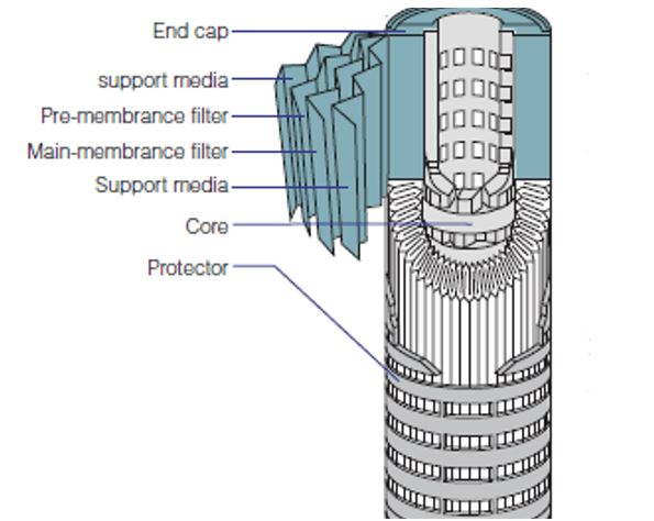 Structure of aerospace filters