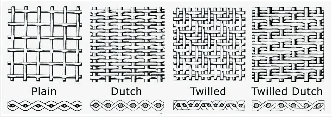 Types of weaving for filters