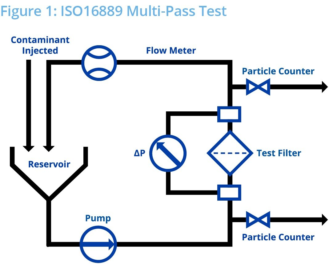 Multi pass test