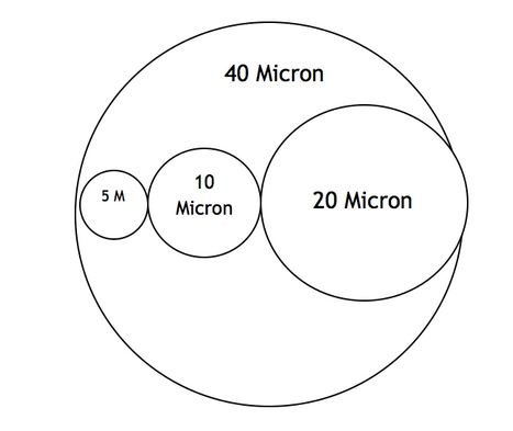 Micron rating for filters
