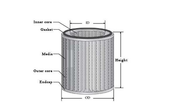 Parts of hydraulic filter element
