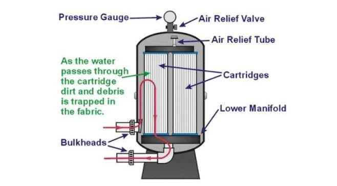 Working of cartridge filter