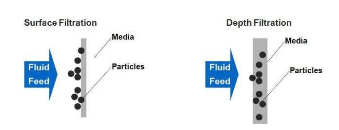 Depth vs surface filtration